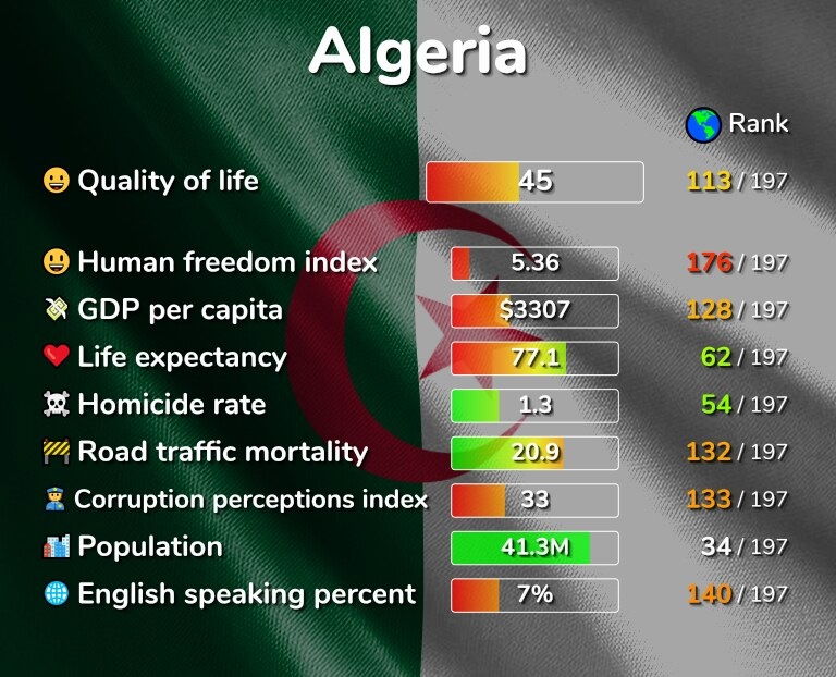 Best places to live in Algeria infographic