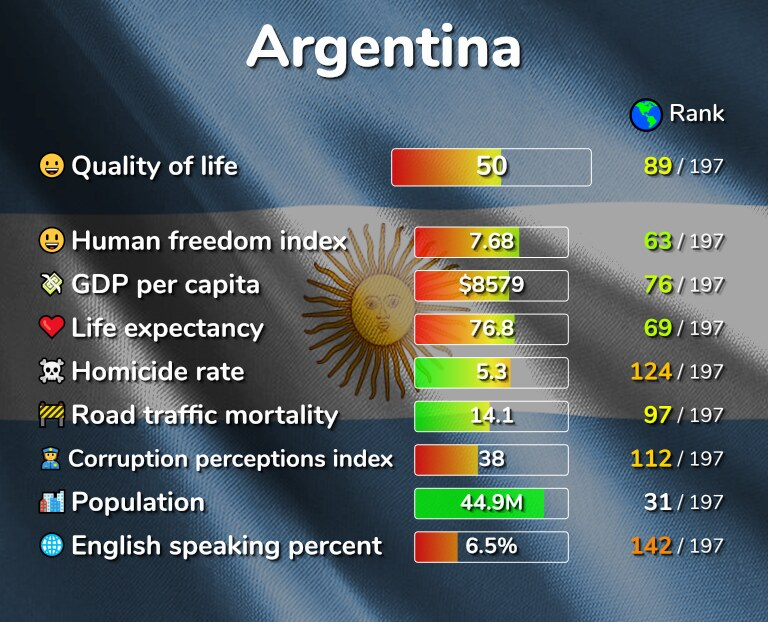 Best places to live in Argentina infographic