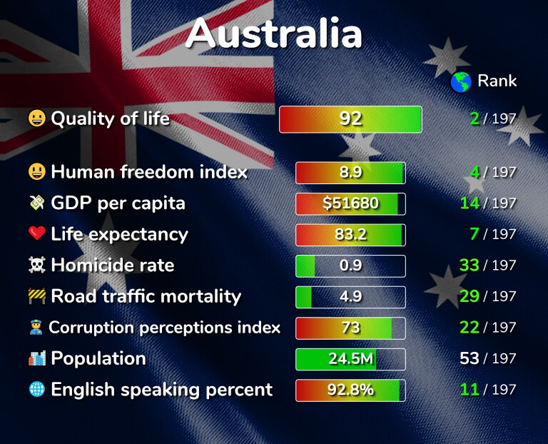 Best places to live in Australia infographic