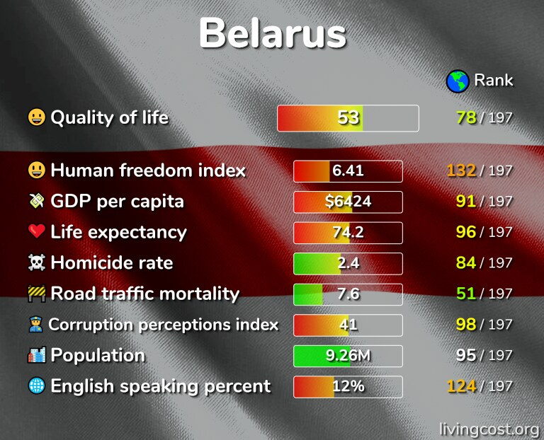 Best places to live in Belarus infographic