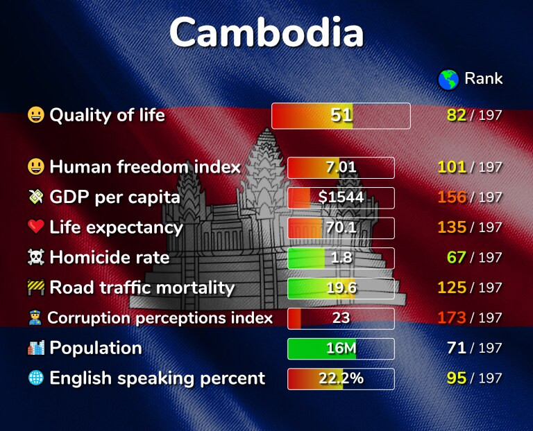 Best places to live in Cambodia infographic