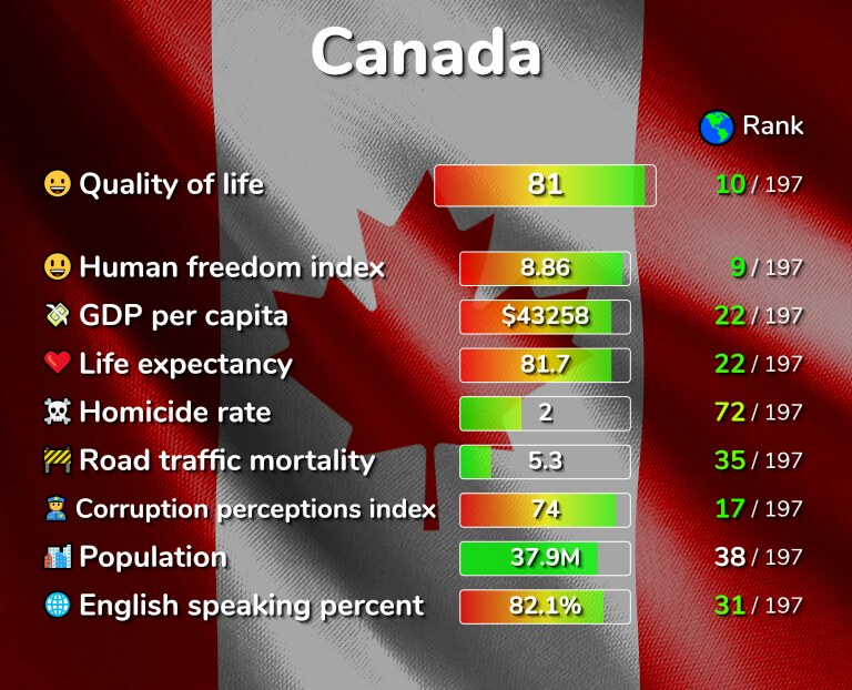 Best places to live in Canada infographic