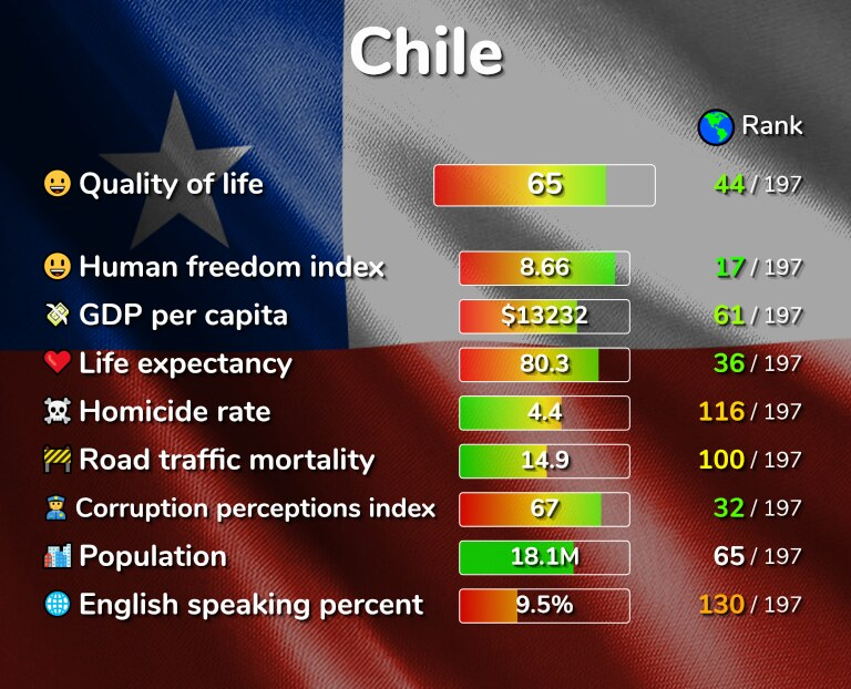 Best places to live in Chile infographic