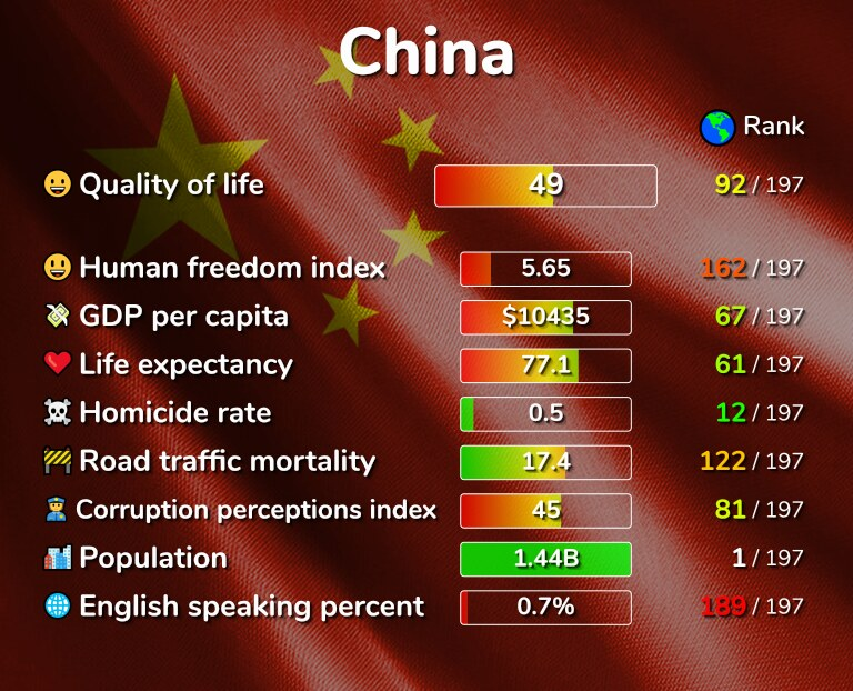 Best places to live in China infographic