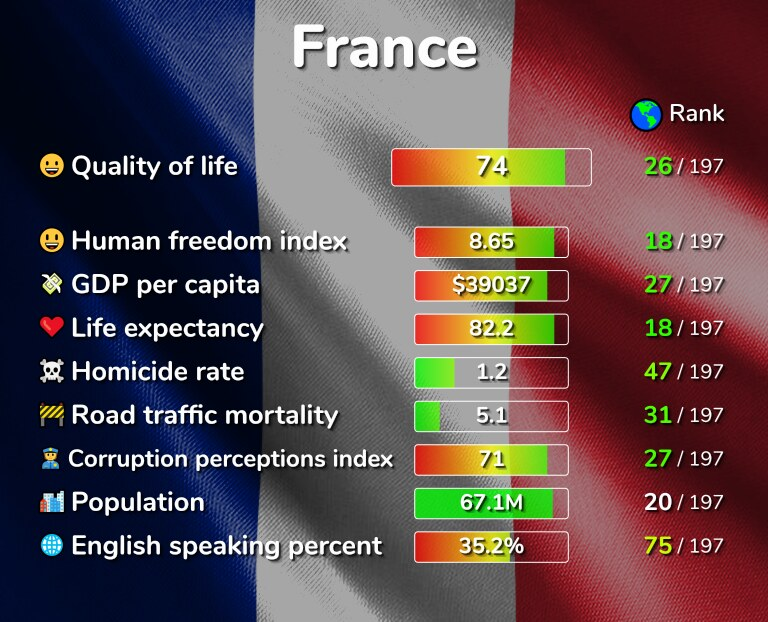 Best places to live in France infographic