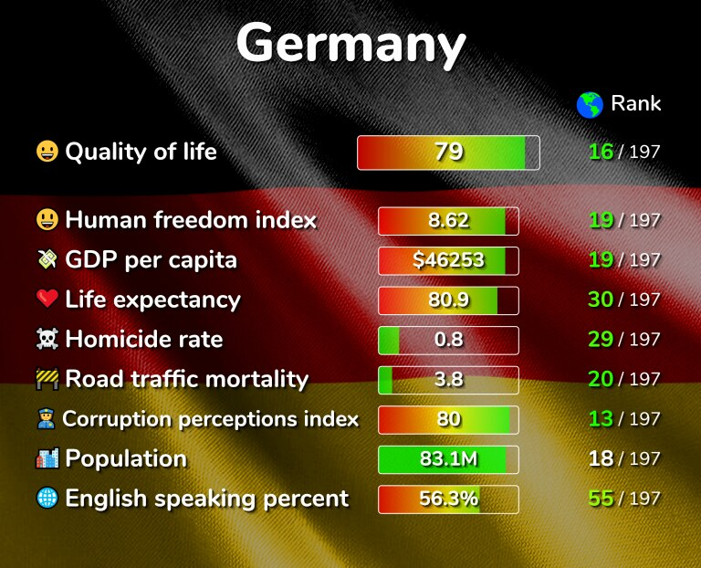 Best places to live in Germany infographic