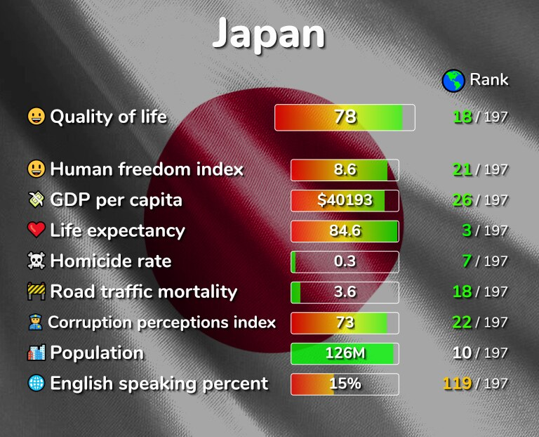 Best places to live in Japan infographic
