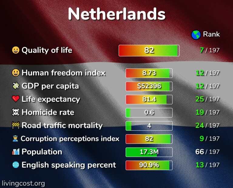 Best places to live in the Netherlands infographic