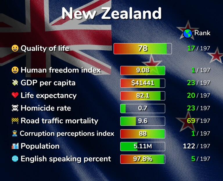 Best places to live in New Zealand infographic