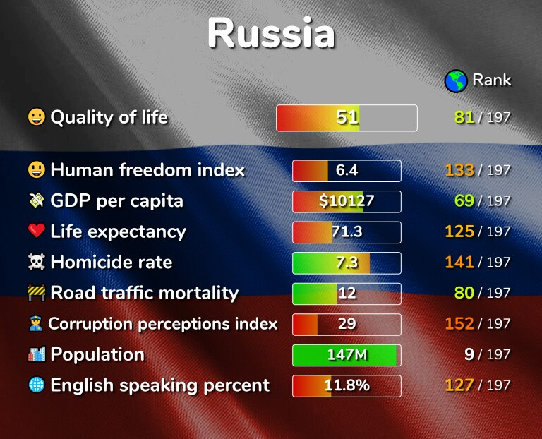 Best places to live in Russia infographic