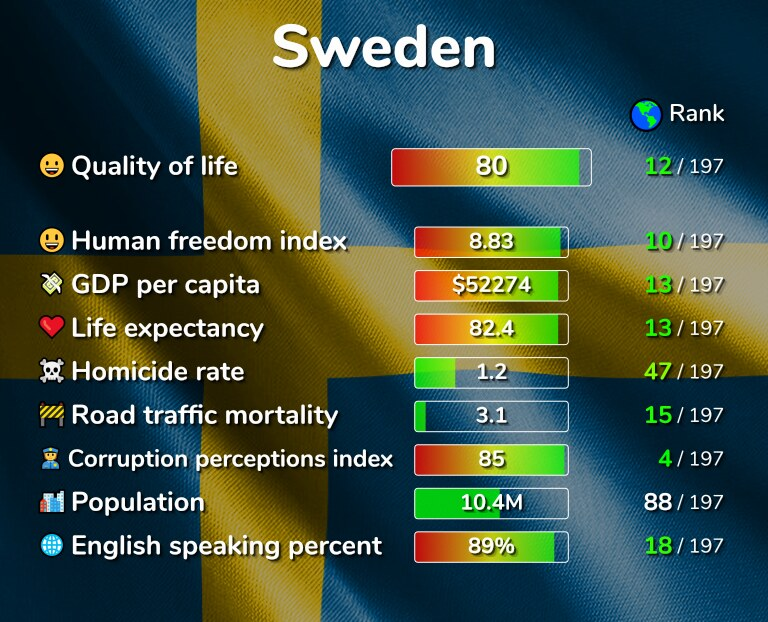 Best places to live in Sweden infographic