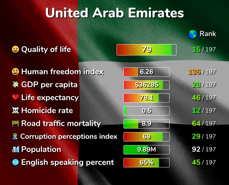 Best places to live in the United Arab Emirates infographic