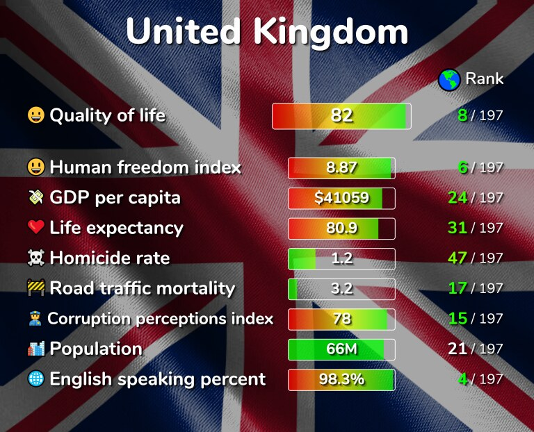 Best places to live in the United Kingdom infographic