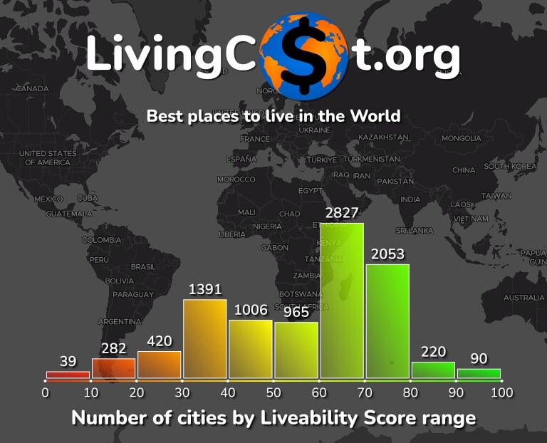 Best places to live in the world infographic