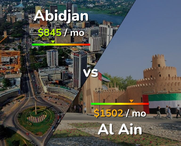 Cost of living in Abidjan vs Al Ain infographic