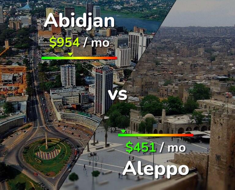 Cost of living in Abidjan vs Aleppo infographic