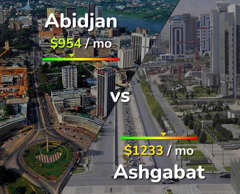 Cost of living in Abidjan vs Ashgabat infographic