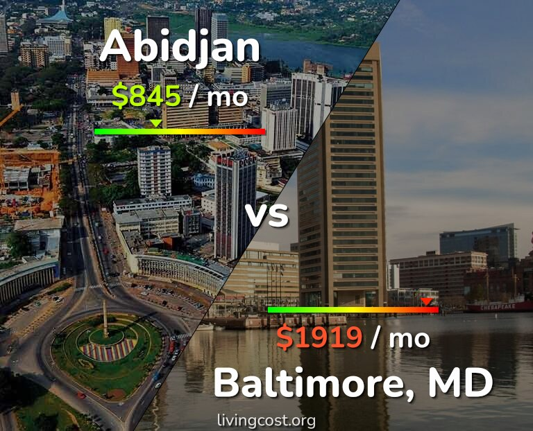 Cost of living in Abidjan vs Baltimore infographic