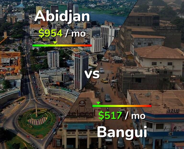 Cost of living in Abidjan vs Bangui infographic