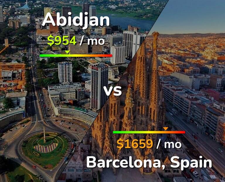 Cost of living in Abidjan vs Barcelona infographic