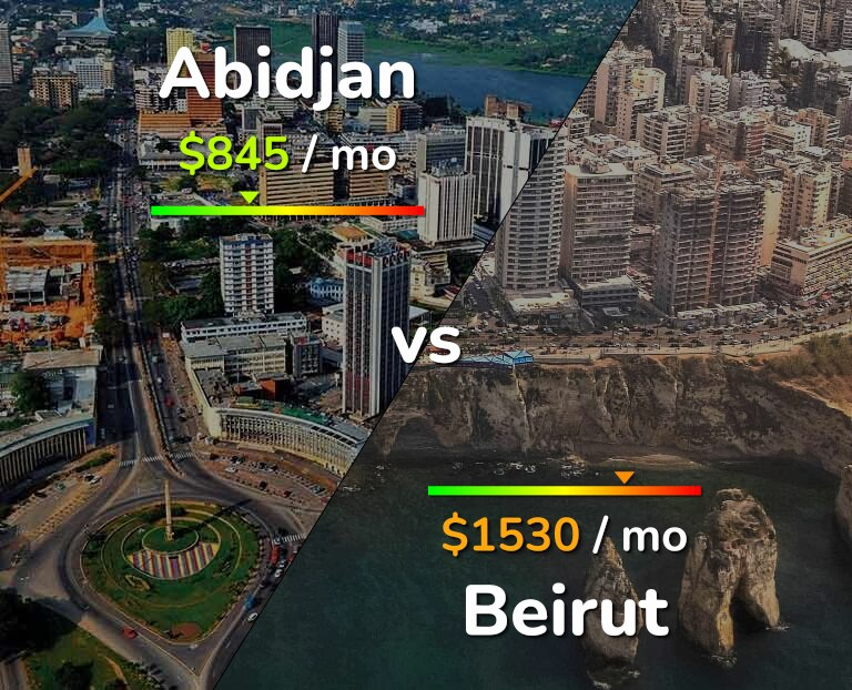 Cost of living in Abidjan vs Beirut infographic