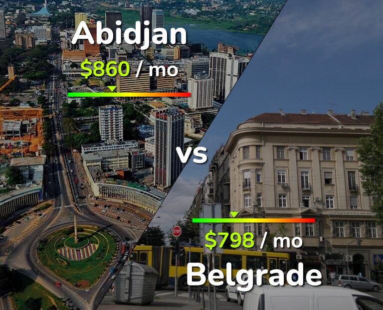 Cost of living in Abidjan vs Belgrade infographic