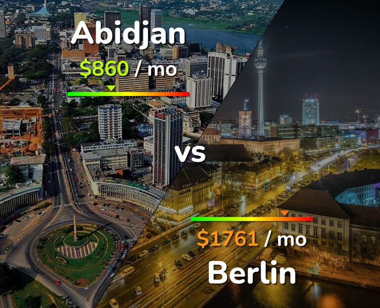 Cost of living in Abidjan vs Berlin infographic