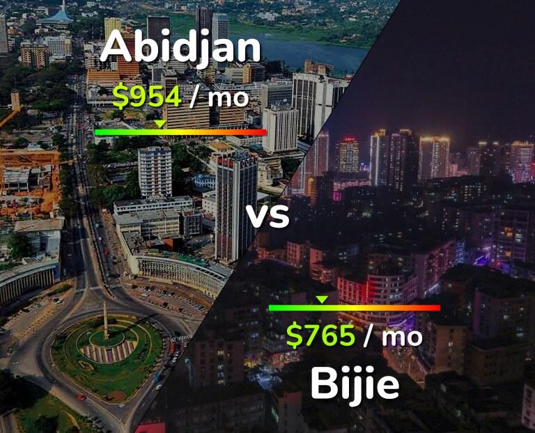 Cost of living in Abidjan vs Bijie infographic