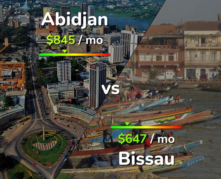 Cost of living in Abidjan vs Bissau infographic
