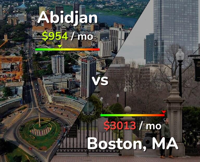 Cost of living in Abidjan vs Boston infographic