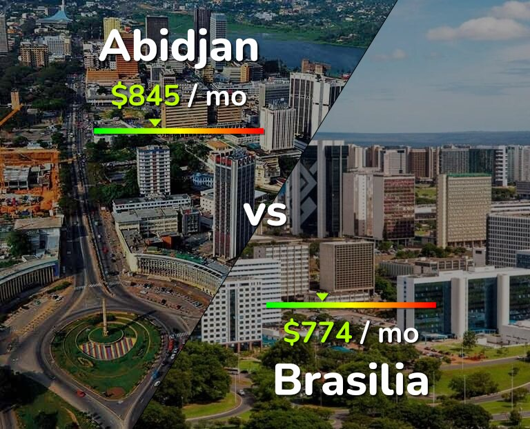 Cost of living in Abidjan vs Brasilia infographic