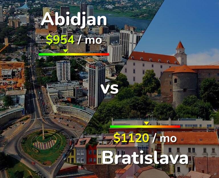 Cost of living in Abidjan vs Bratislava infographic