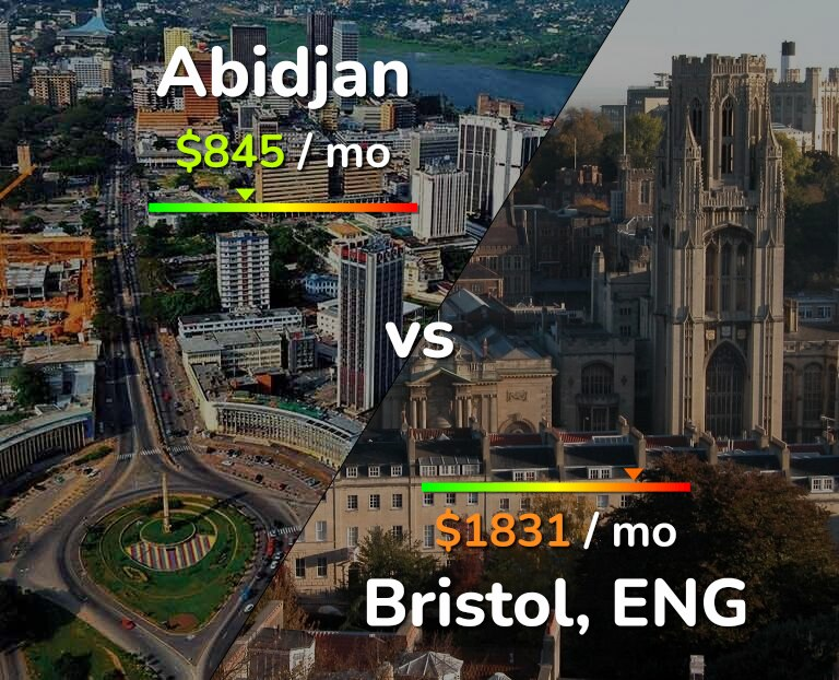Cost of living in Abidjan vs Bristol infographic