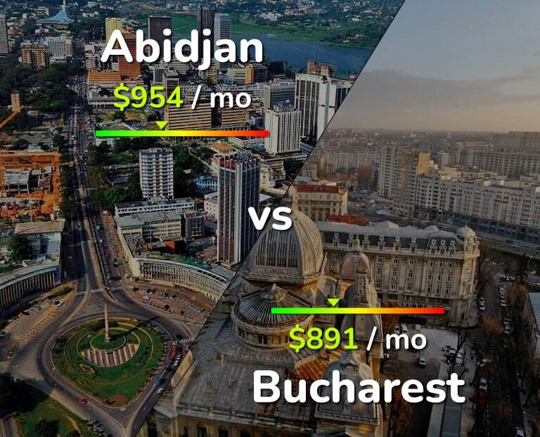Cost of living in Abidjan vs Bucharest infographic