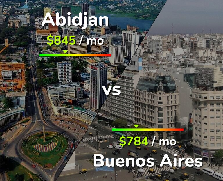 Cost of living in Abidjan vs Buenos Aires infographic