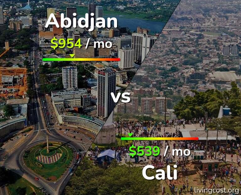 Cost of living in Abidjan vs Cali infographic