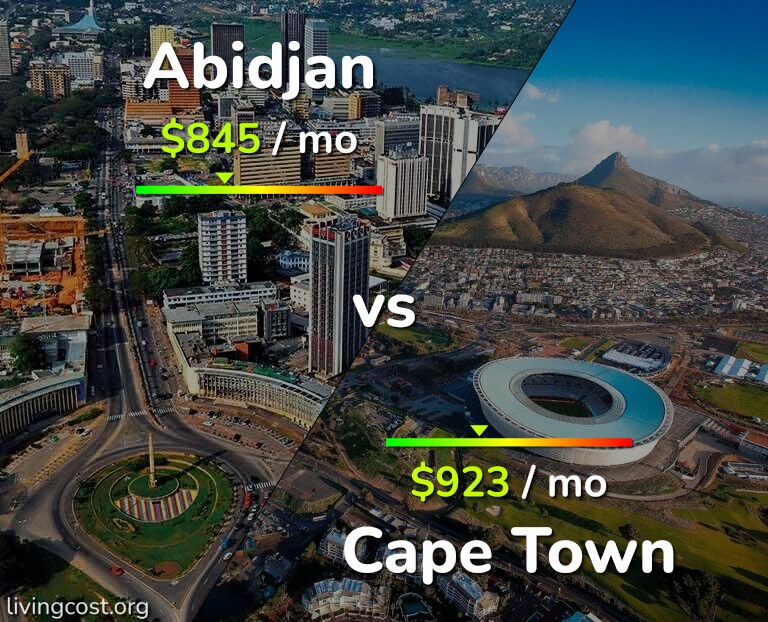 Cost of living in Abidjan vs Cape Town infographic