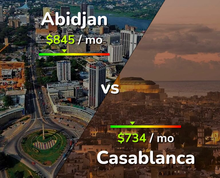Cost of living in Abidjan vs Casablanca infographic