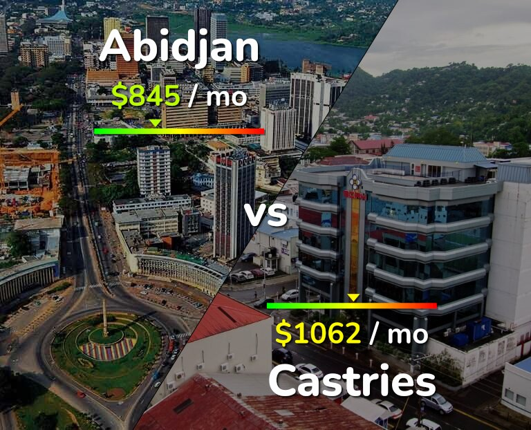 Cost of living in Abidjan vs Castries infographic