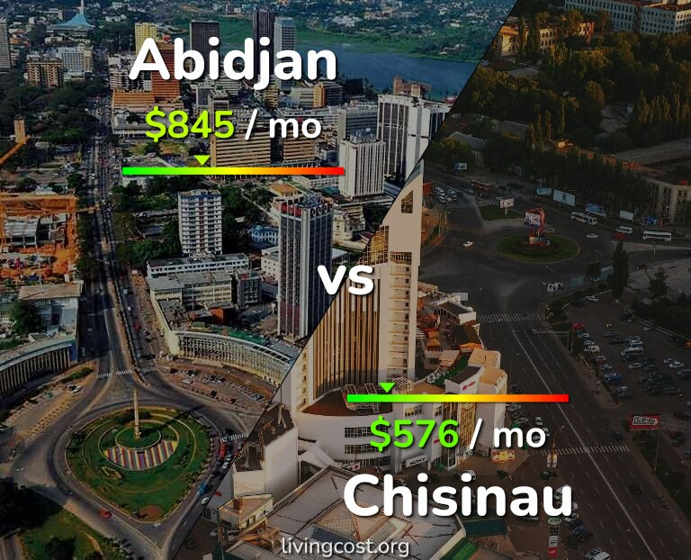 Cost of living in Abidjan vs Chisinau infographic