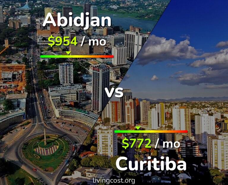 Cost of living in Abidjan vs Curitiba infographic