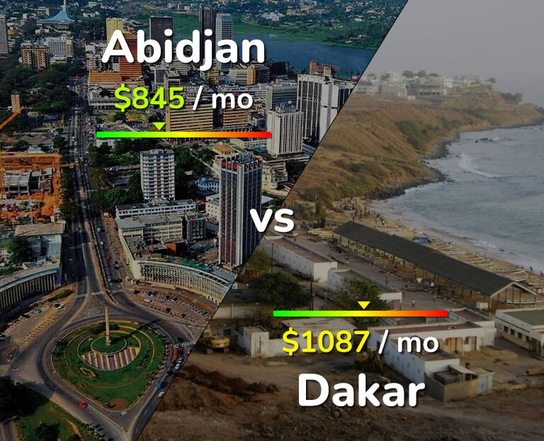 Cost of living in Abidjan vs Dakar infographic