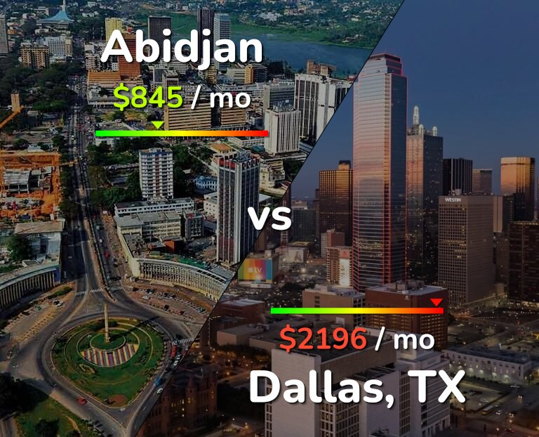 Cost of living in Abidjan vs Dallas infographic