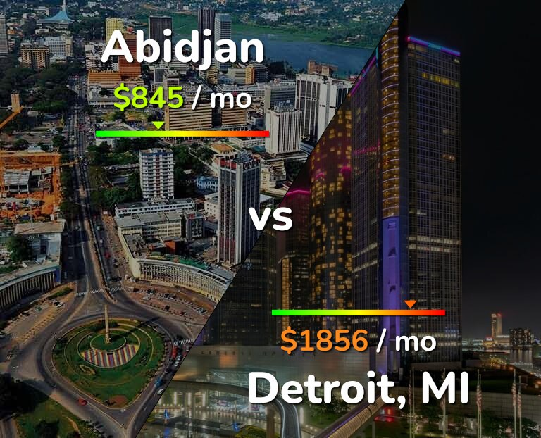 Cost of living in Abidjan vs Detroit infographic