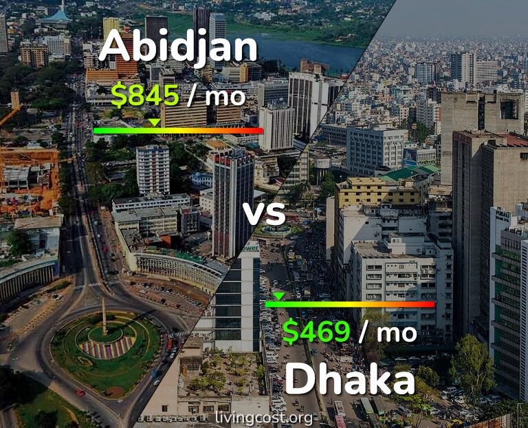 Cost of living in Abidjan vs Dhaka infographic