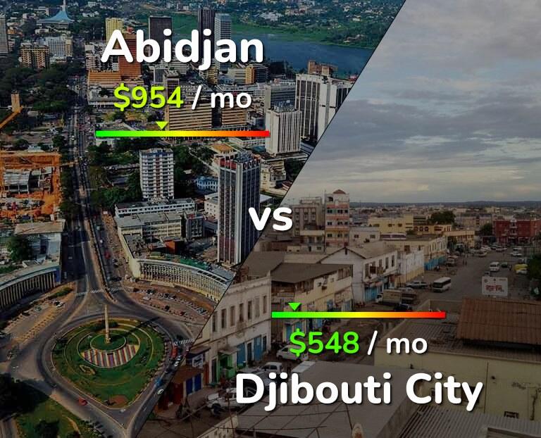 Cost of living in Abidjan vs Djibouti infographic
