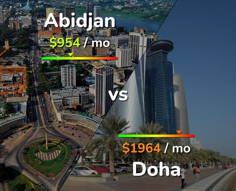 Cost of living in Abidjan vs Doha infographic