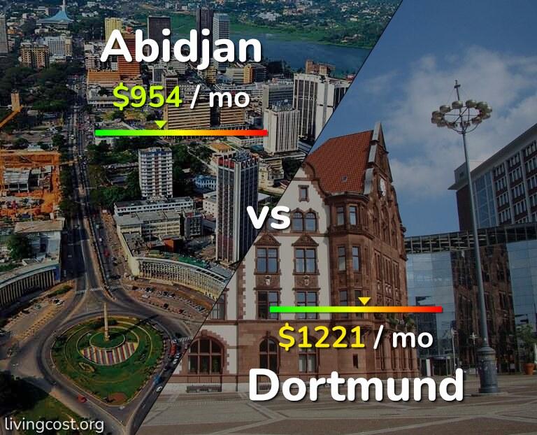 Cost of living in Abidjan vs Dortmund infographic