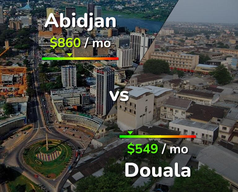 Cost of living in Abidjan vs Douala infographic