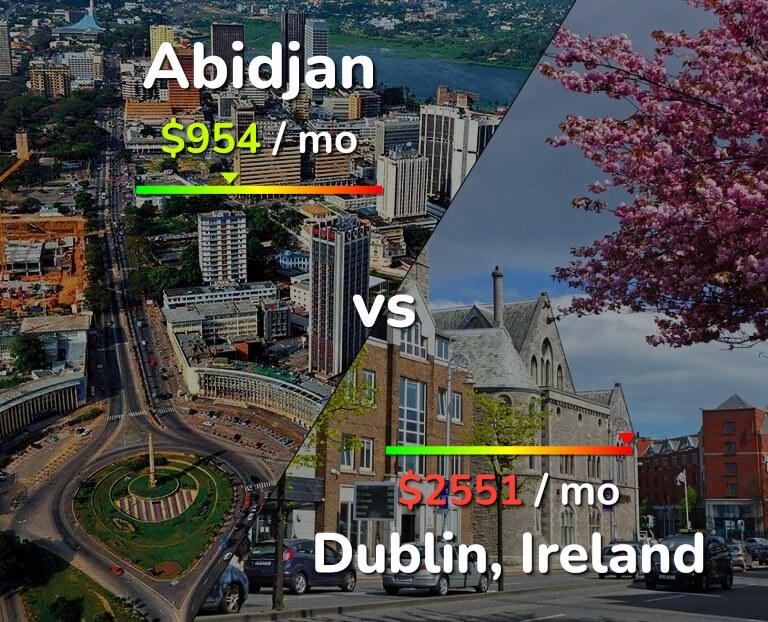 Cost of living in Abidjan vs Dublin infographic